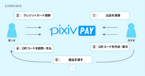 pixiv PAYでコミケ会場の支払い問題は解決するのか?