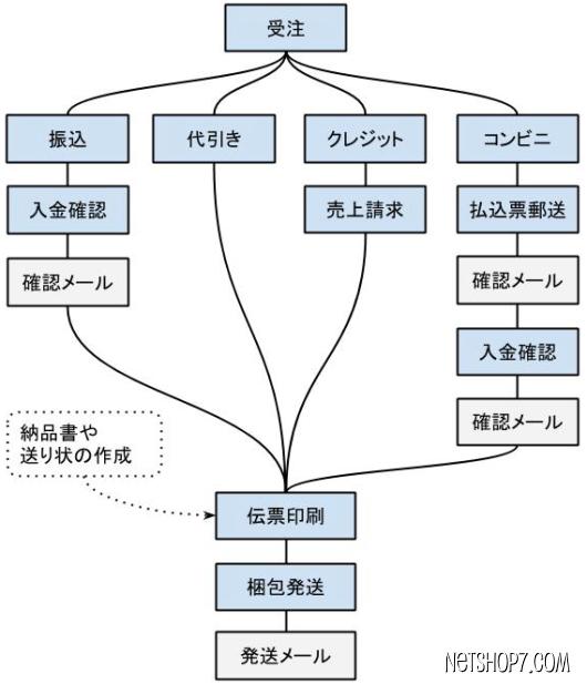 Ci-enとDLチャンネルの仕分け方